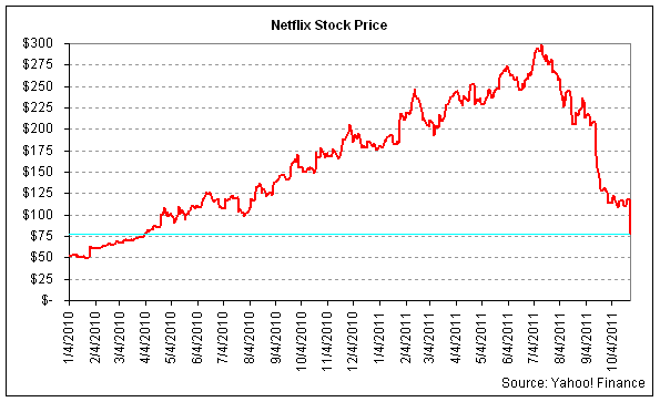 netflix  prices rise  value plunges